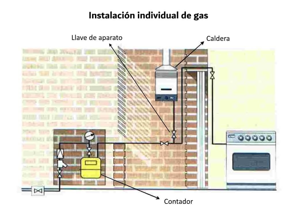 Instalación doméstica de gas. Contador, llave de gas, caldera