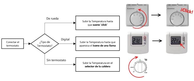 ¿Cómo encender la calefacción?