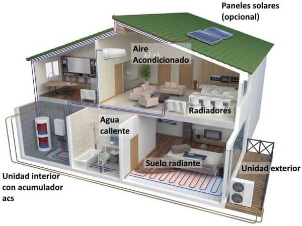 Aerotermia en vivienda