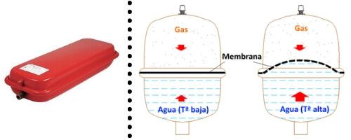 Vaso de expansión de calderas